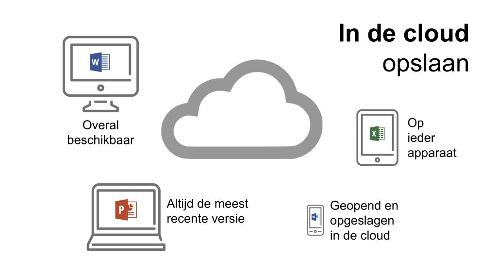 In de cloud opslaan